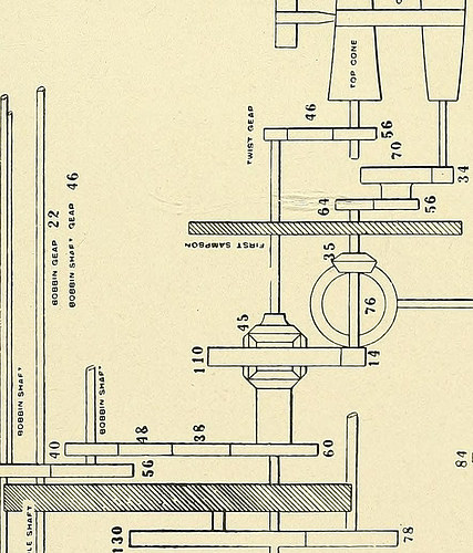 "Image from page 148 of ""Tables showing dimensions and production of roving frames manufactured by Providence Machine China Company, Providence, R.I"" (1904)"